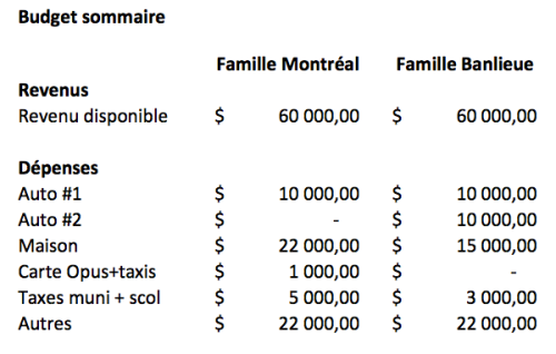 Budget-sommaire:2familles